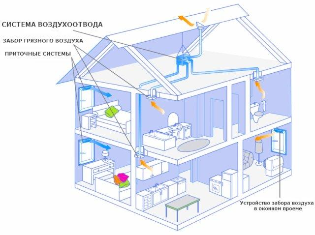 Схема правильной вентиляции