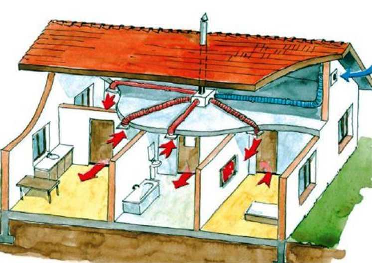 Вентиляции помещения