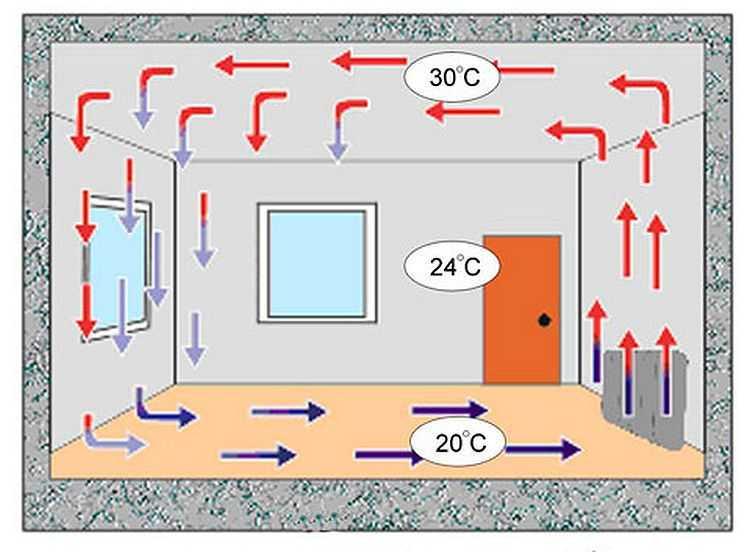 температурный режим в жилье